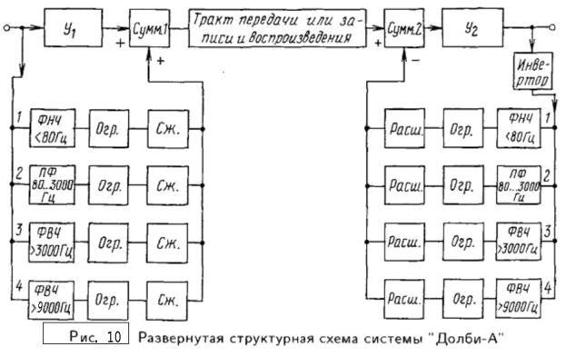 Полная структурная схема