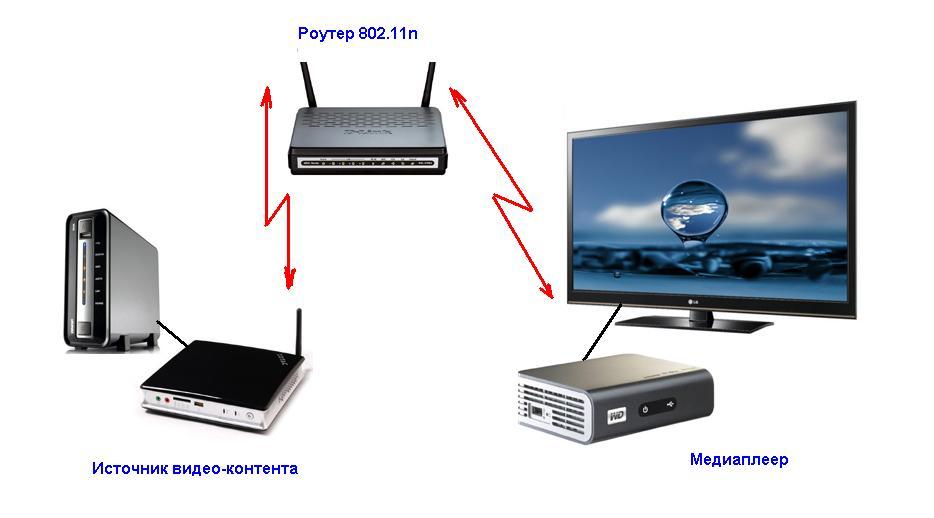 Передача потокового видео HD